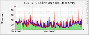 ios_cpu_usage